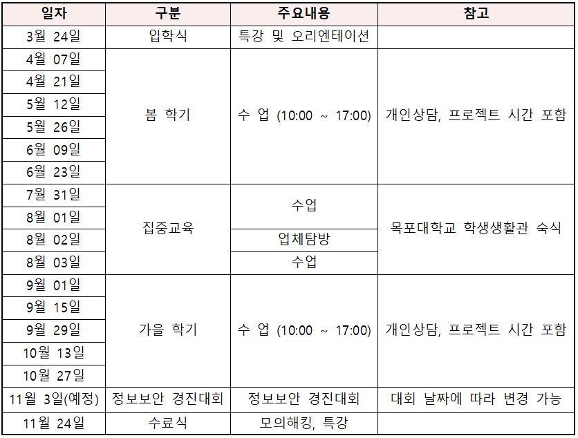 2018 정보보호영재교육원 교육 일정