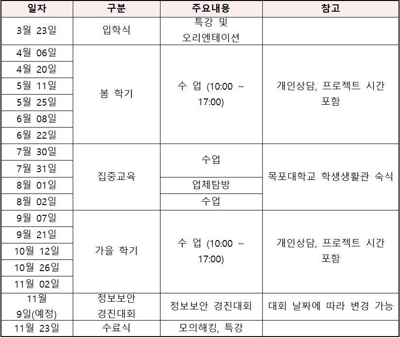 2019 정보보호영재교육원 교육 일정