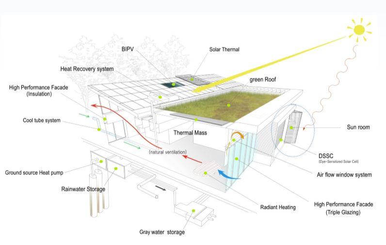 [특강] 기후변화와 녹색건축