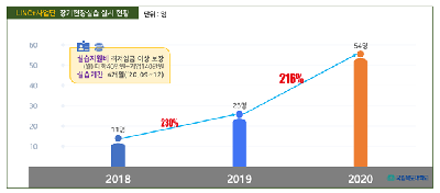 목포대 LINC+사업단, 장기현장 실습생 매년 2배이상 큰 폭 증가